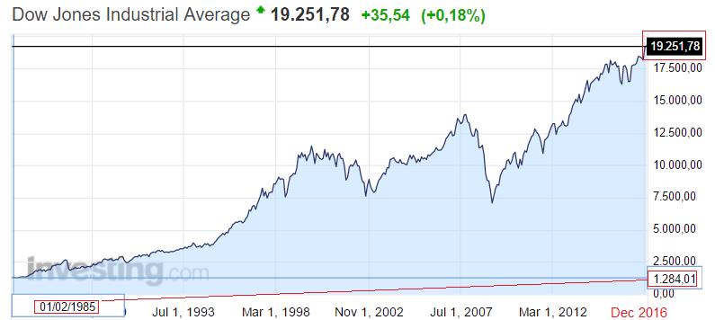 Доу Джонс график инвестирования