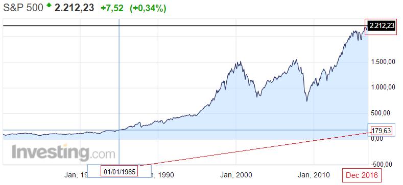 S&P500 график роста индекса