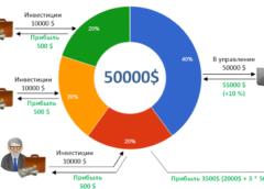 Как работает ПАММ счет на Форекс? Принципы инвестирования в интернете в ПАММ-счета