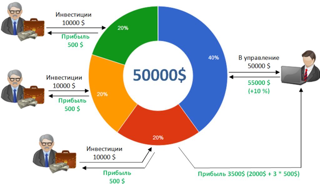 Как работает ПАММ счет на Форекс: инвестирование в интернете