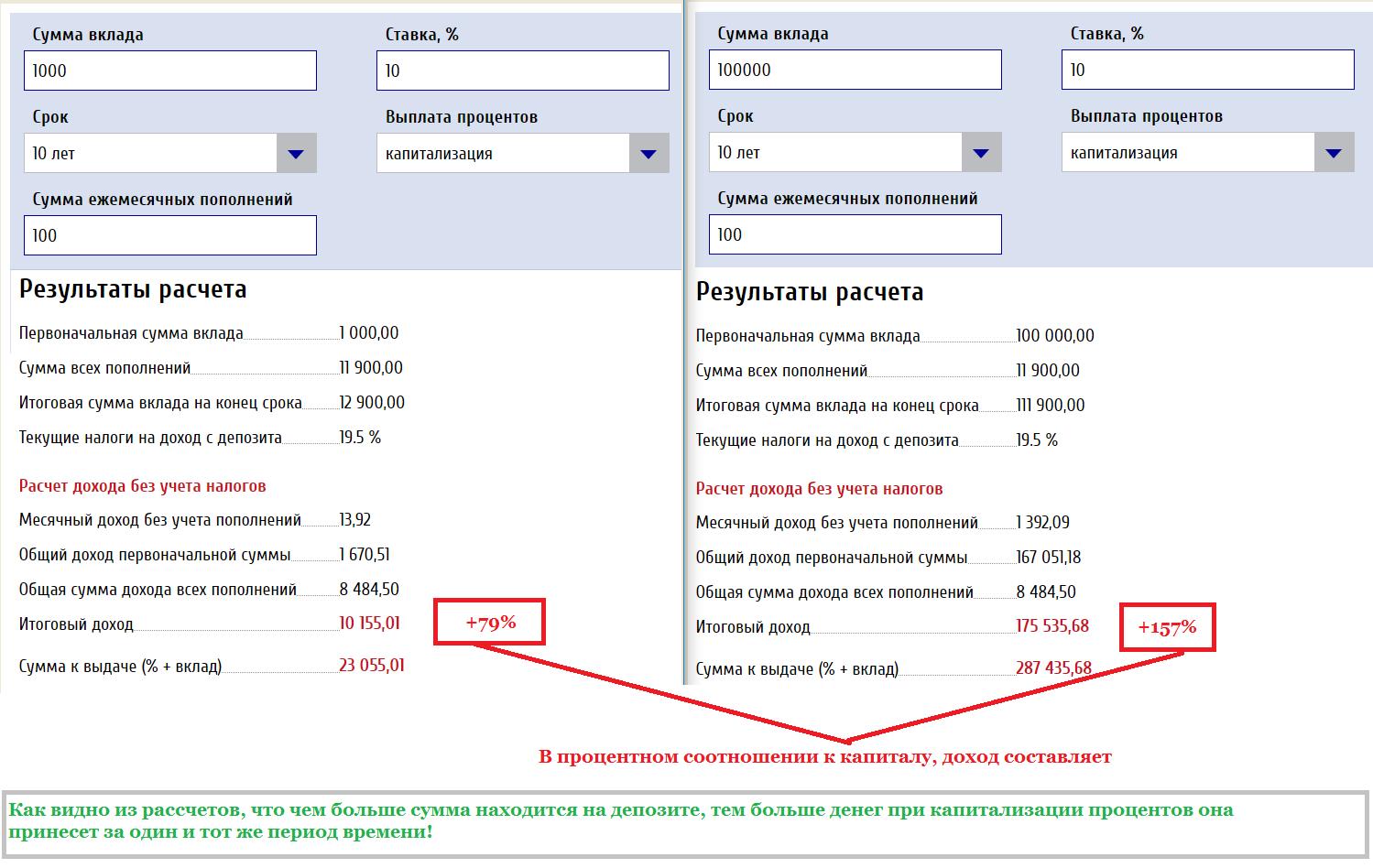 Пример капитализации процентов на крупной и мелкой суммах вкладов