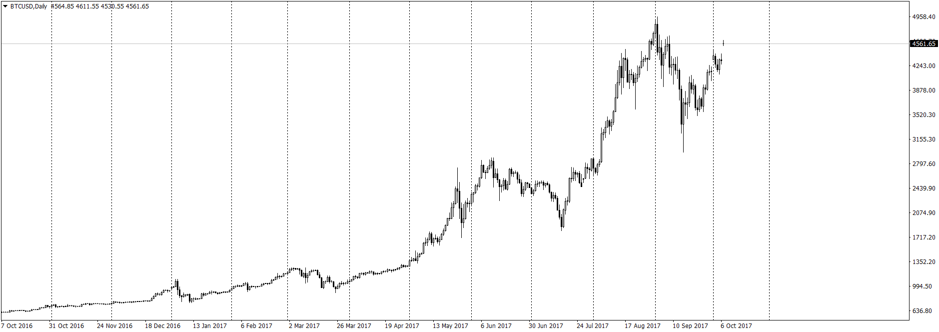 Биткоин bitcoin-USD