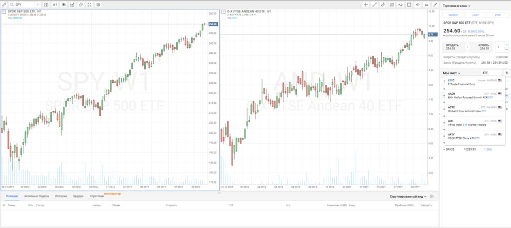 как купить ETF фонды в Робофорекс
