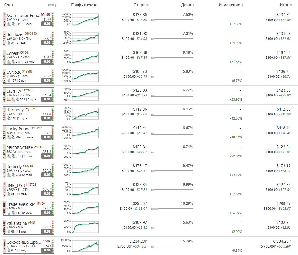 Показатели инвестиционного ПАММ портфеля