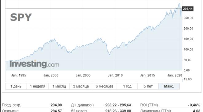 Как выбрать акции для инвестирования - рекомендации инвесторам. Как начать инвестировать в акции?