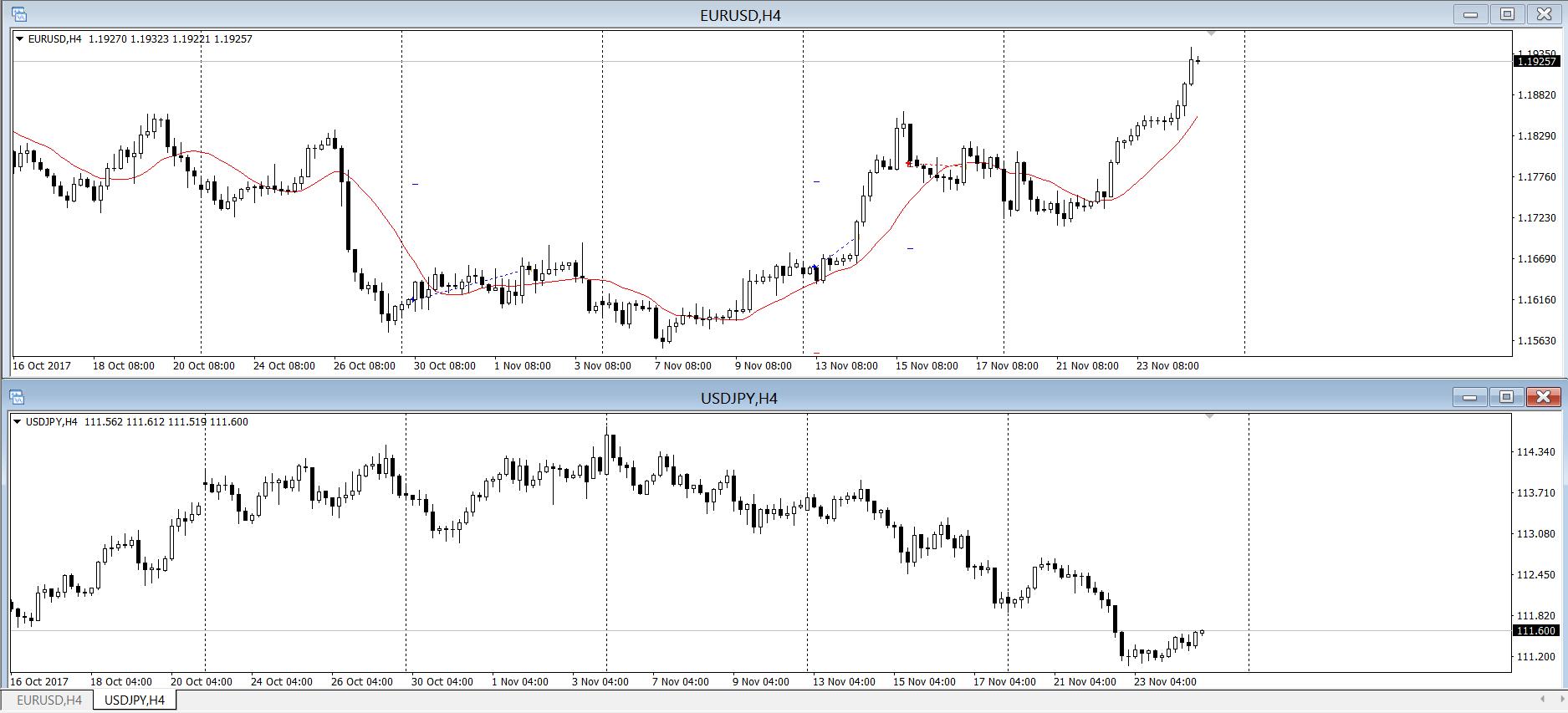 Обратная корреляция usd/jpy и eur/usd