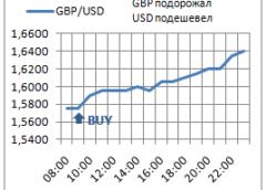 Позиция buy на Forex