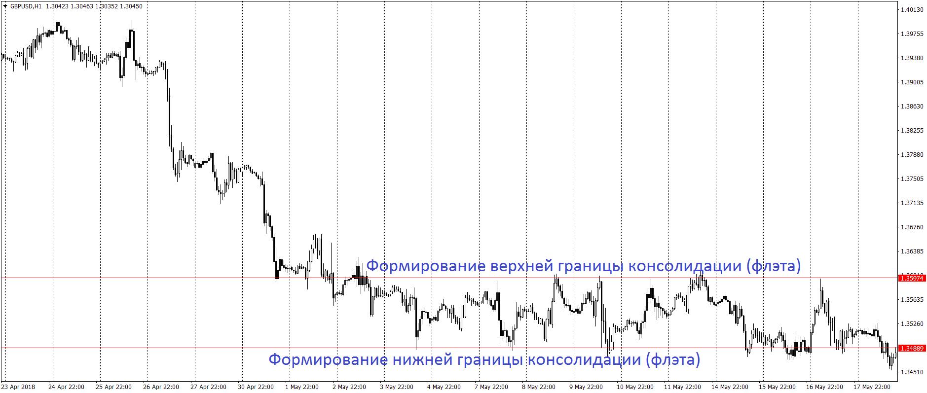 Флэт на графике Форекс