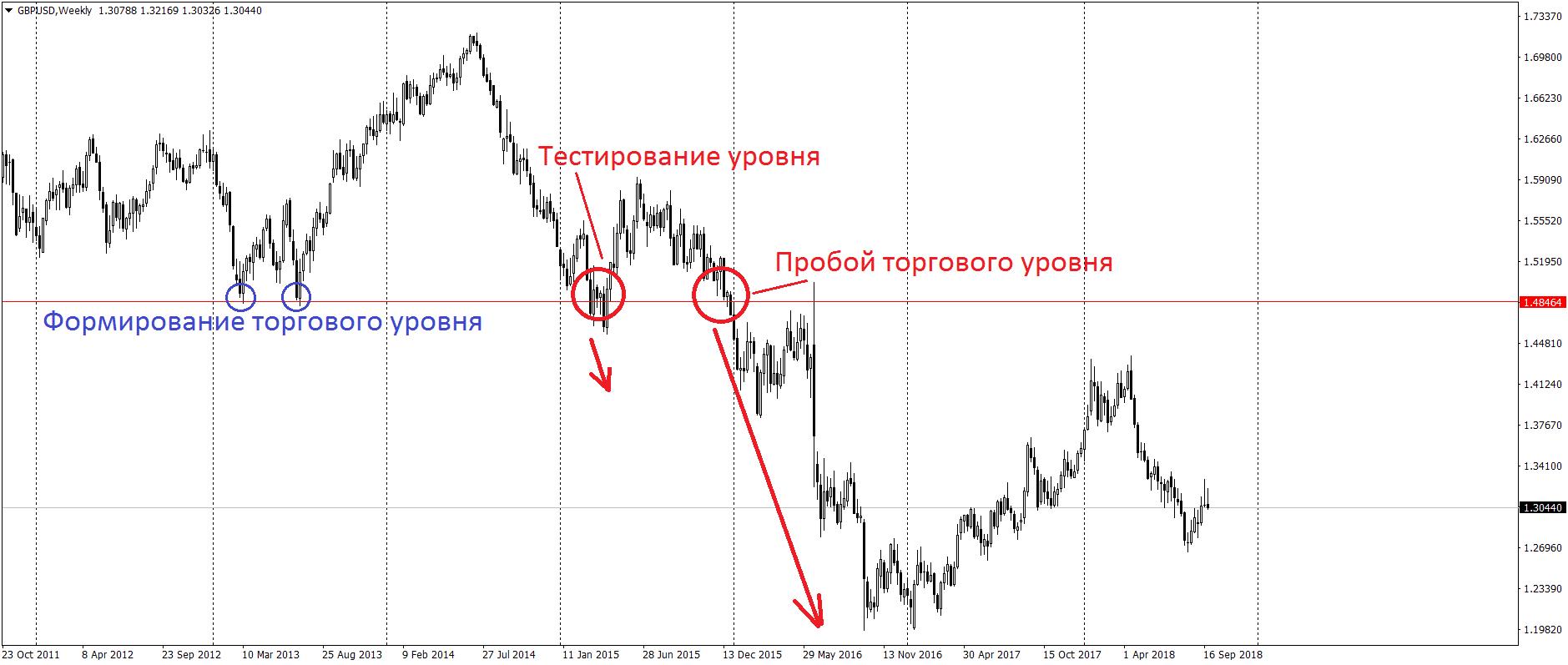 Пробой торгового уровня на графике Форекс