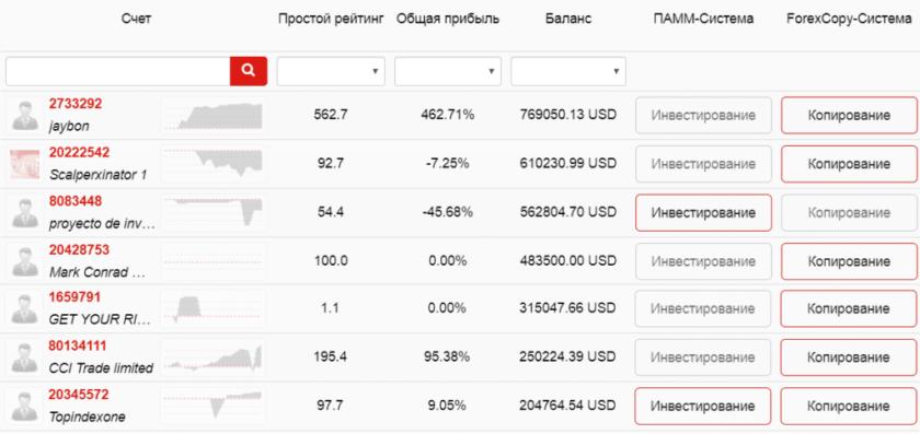 Рейтинг ПАММ-счетов Instaforex