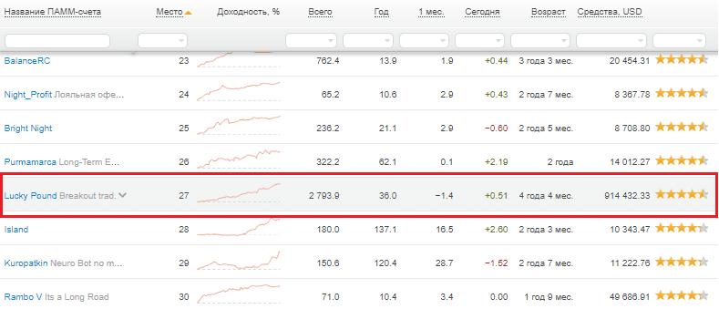 Выбор ПАММ-счета из рейтинга Альпари