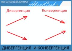 Дивергенция и конвергенция в трейдинге - примеры