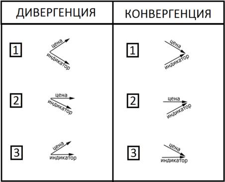 Примеры конвергенции и дивергенции в трейдинге