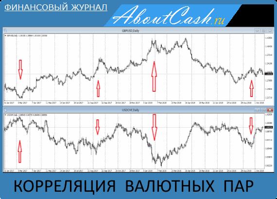 Корреляция валютных пар на Форекс