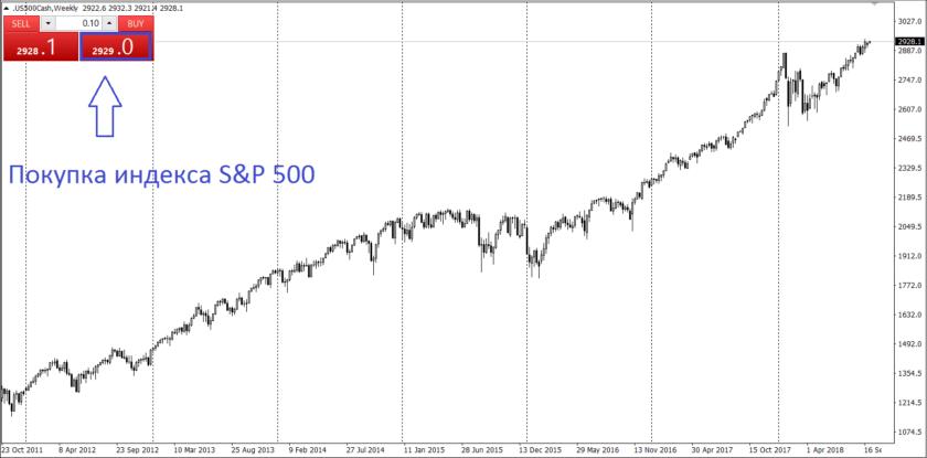 Покупка фондового индекса S&P 500