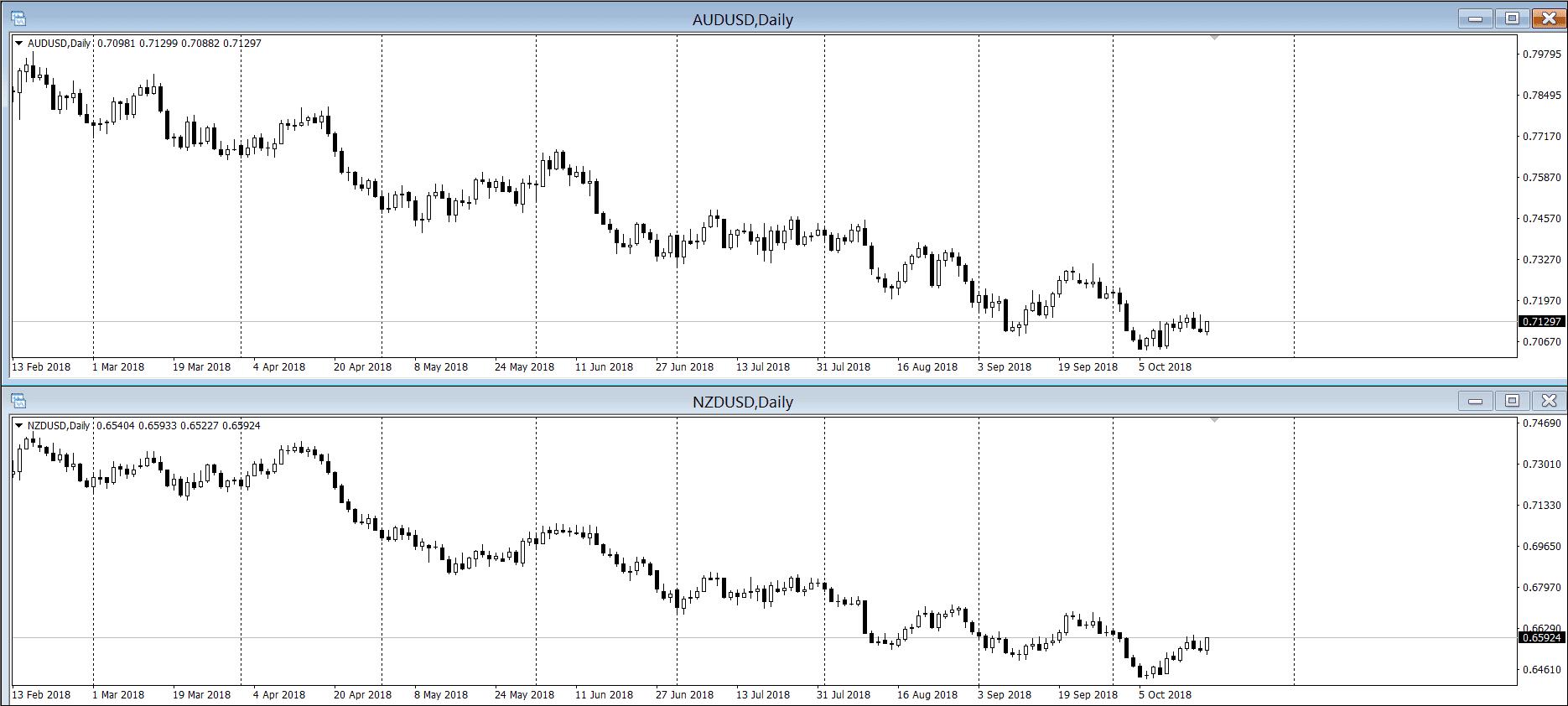 Индикатор таблица форекс когда на форексе покупать когда продавать