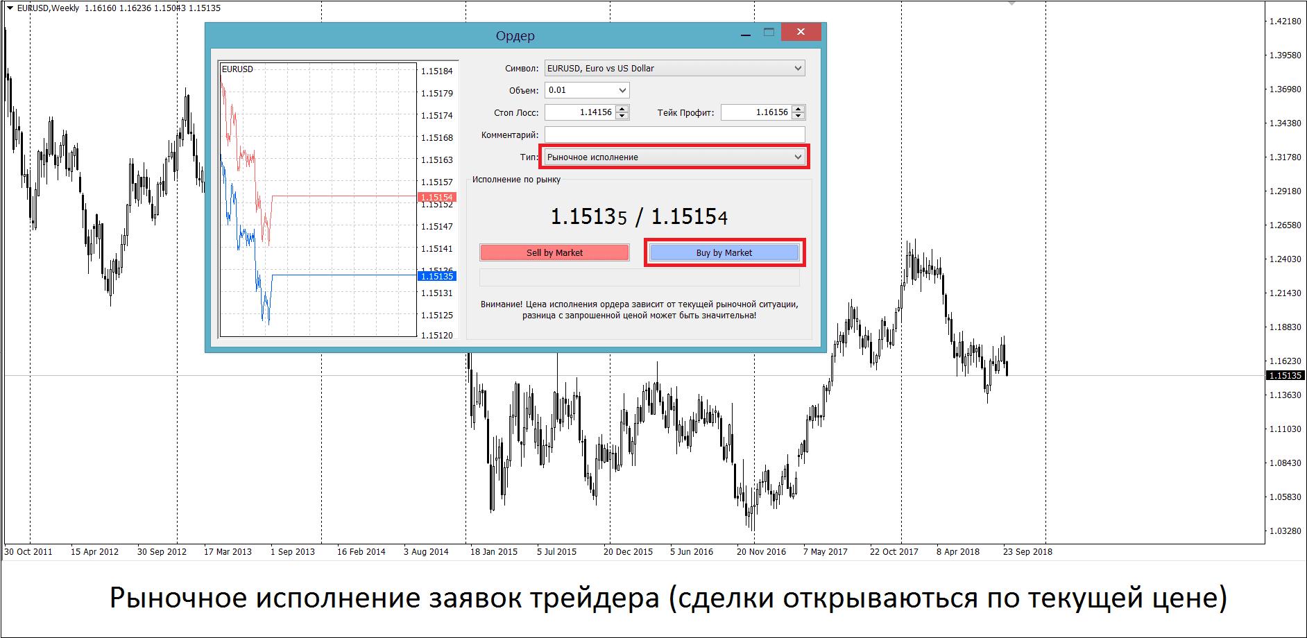 Рыночное исполнение ордеров на графике Форекс