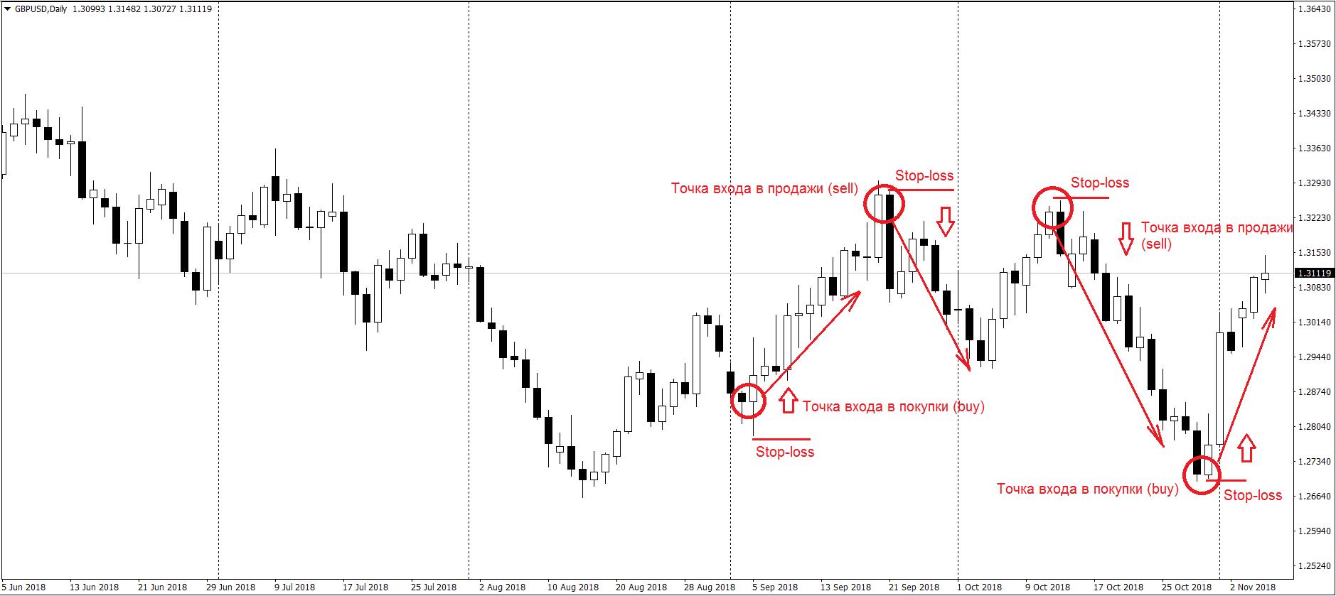 Торговля по дневным графикам форекс обучение торговля на фондовых биржах