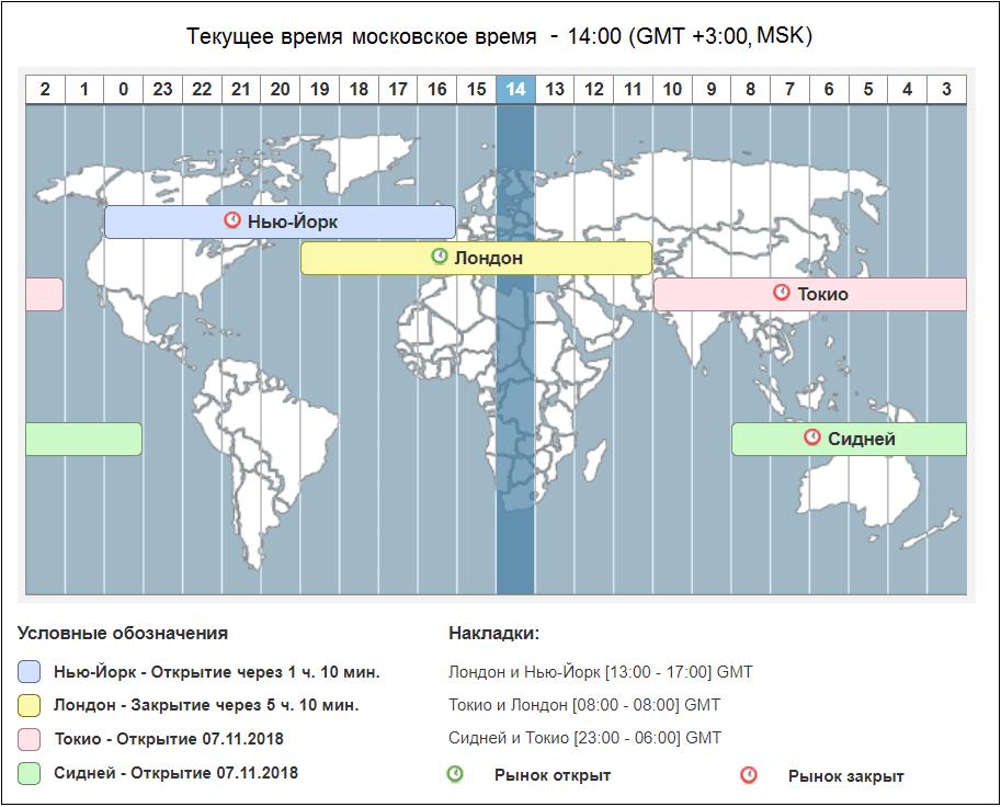График работы бирж форекс по московскому времени форекс как управлять рисками
