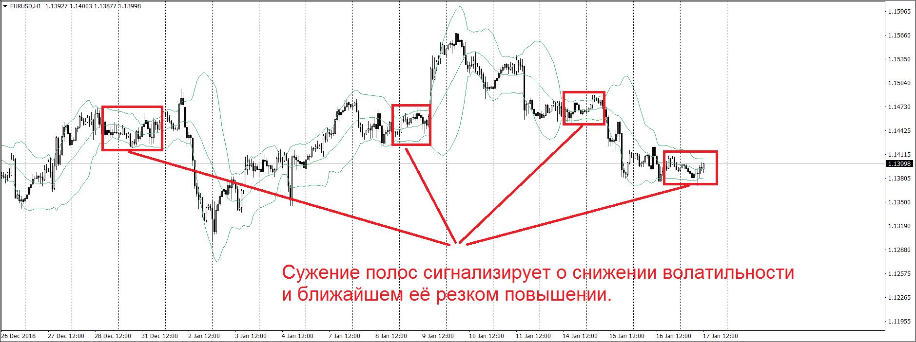 Нанесение на график индикатора полос Боллинджера