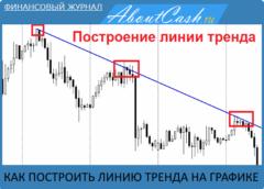 Как построить линию тренда на графике в программе МetaТrader 4