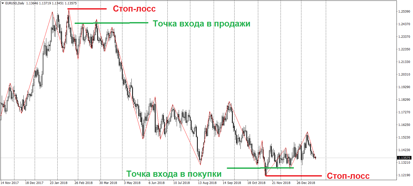 Пример торговли по Форекс стратегии с Зигзаг индикатором