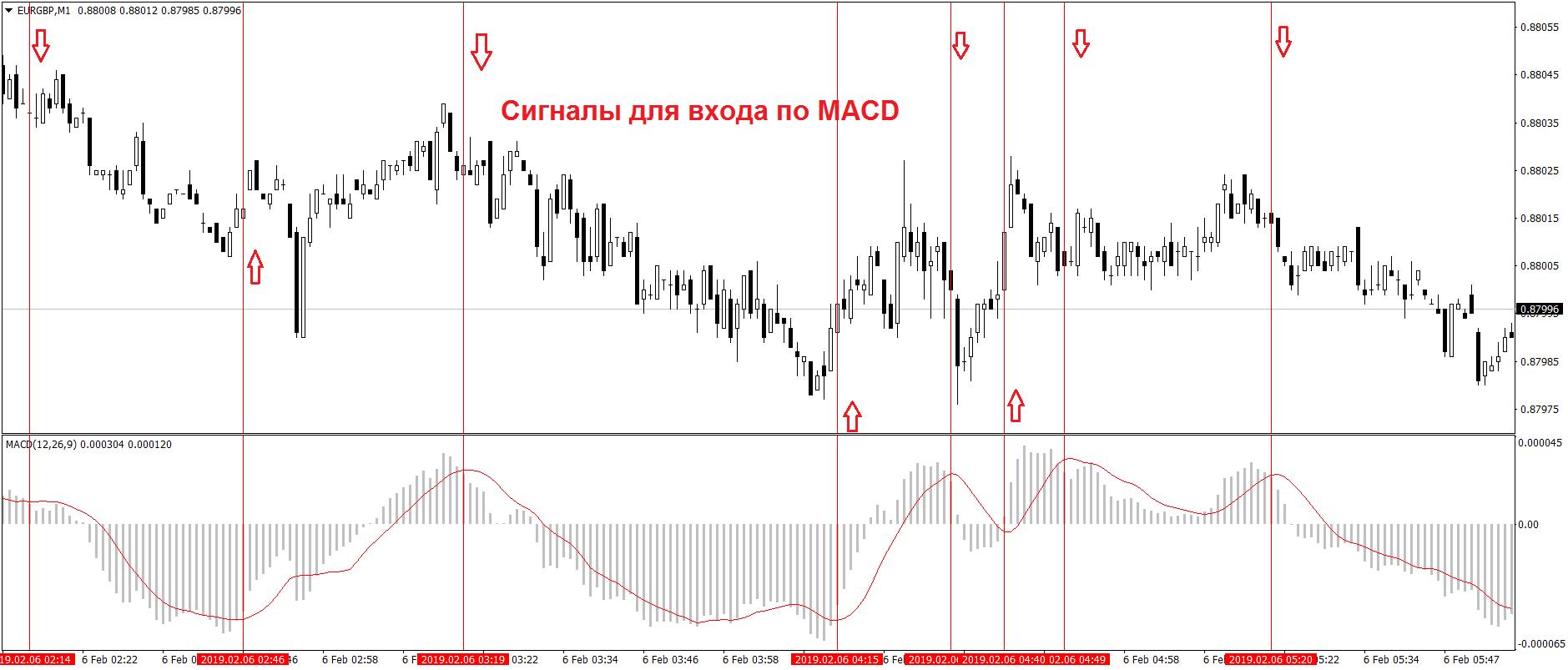 Примеры торговых сигналов по индикаторуMACD