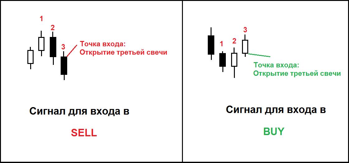 Торговые сигналы для входа в рынок на разворотных свечных моделях
