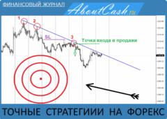 Точные стратегии на Форекс - лучшие стратегии с точным входом