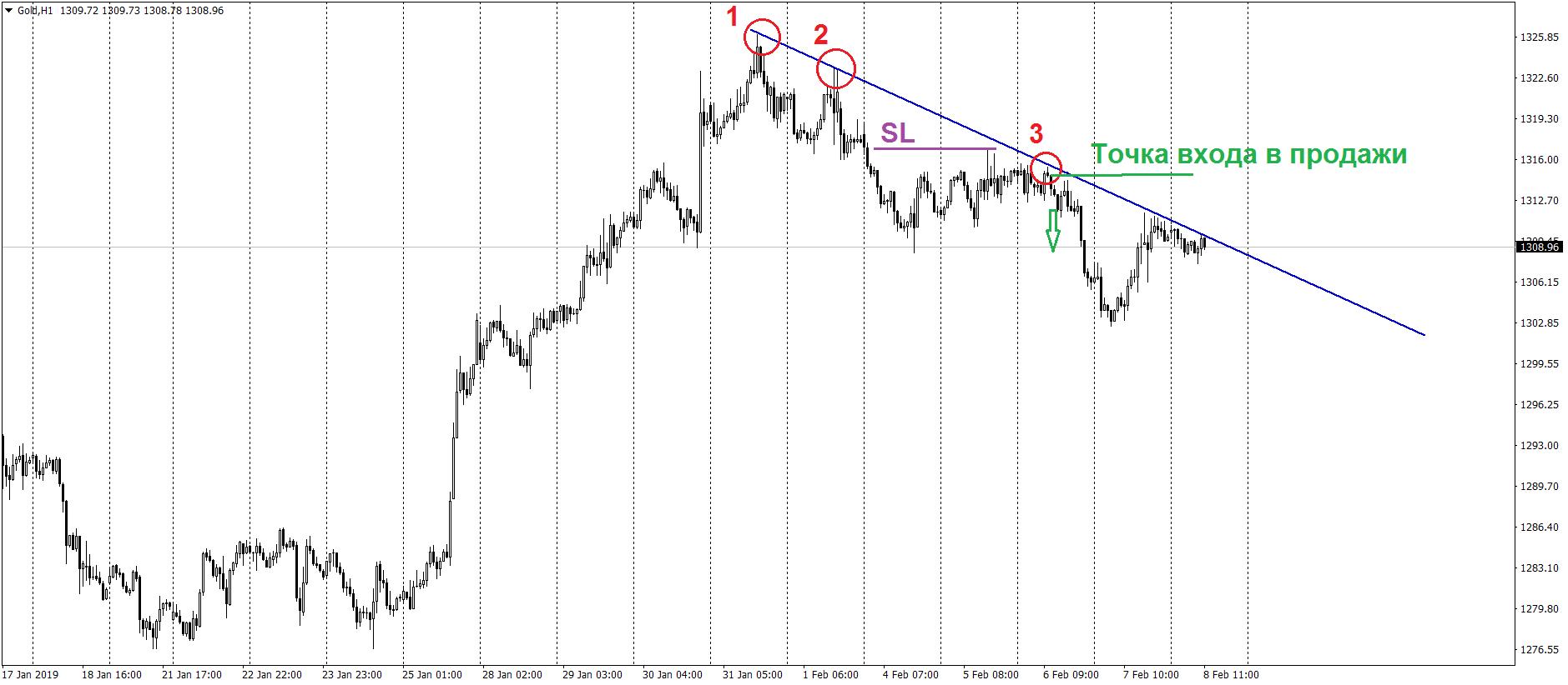 Пример точного входа по стратегии следования за трендом