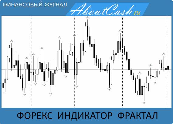 Форекс индикатор фрактал - применение его в трейдинге