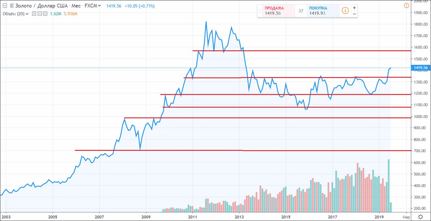 Пример покупки золота на месячном графике