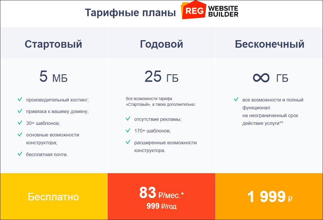 Тарифы на конструктор от Reg.ru