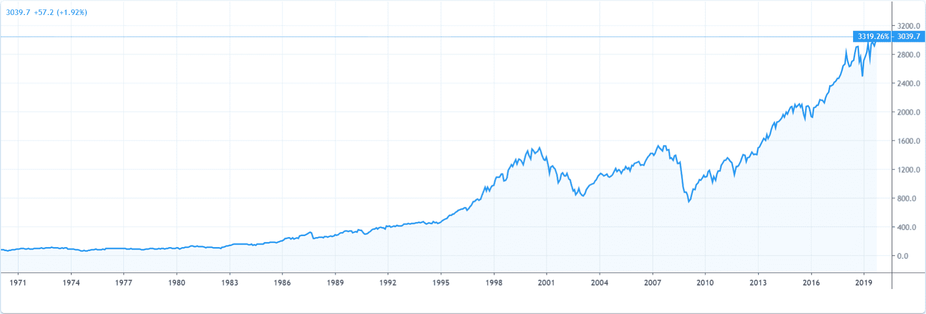 График Index S&P 500