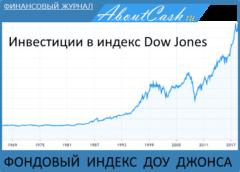 Фондовый индекс Доу Джонса. Онлайн график Dow Jones