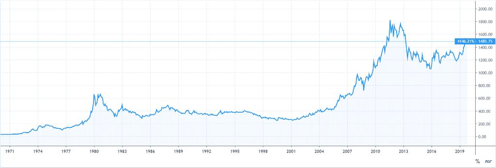 Исторический график золота