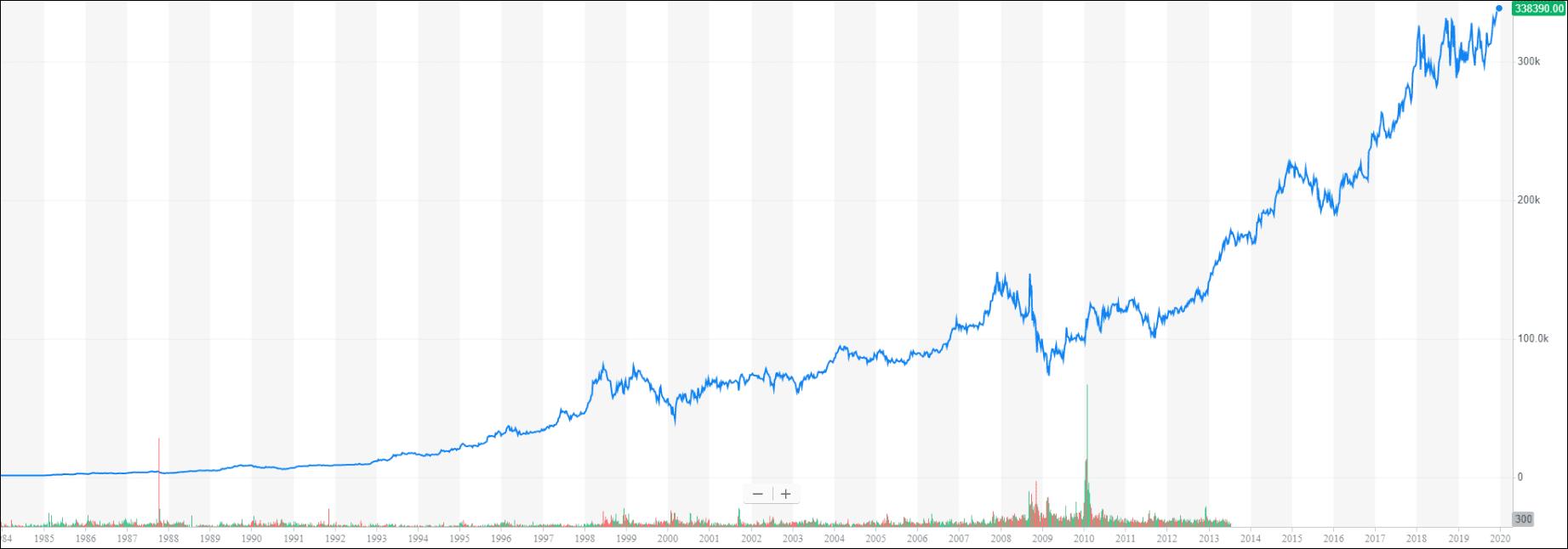 График роста Berkshire Hathaway