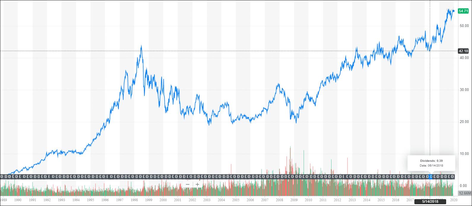 График роста компании Coca-Cola