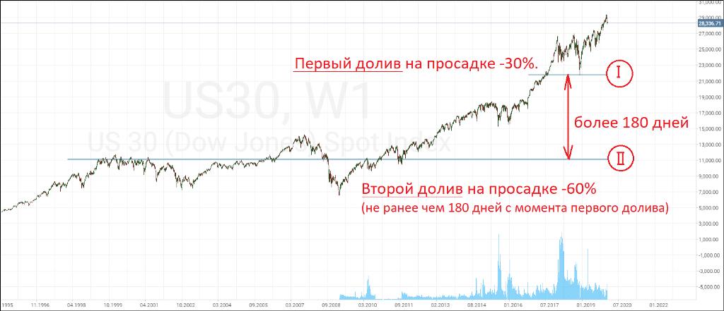 График Dow Jones