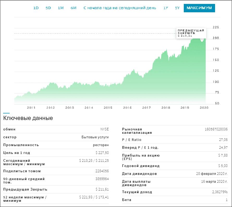 Пример инвестирования в Макдональдс