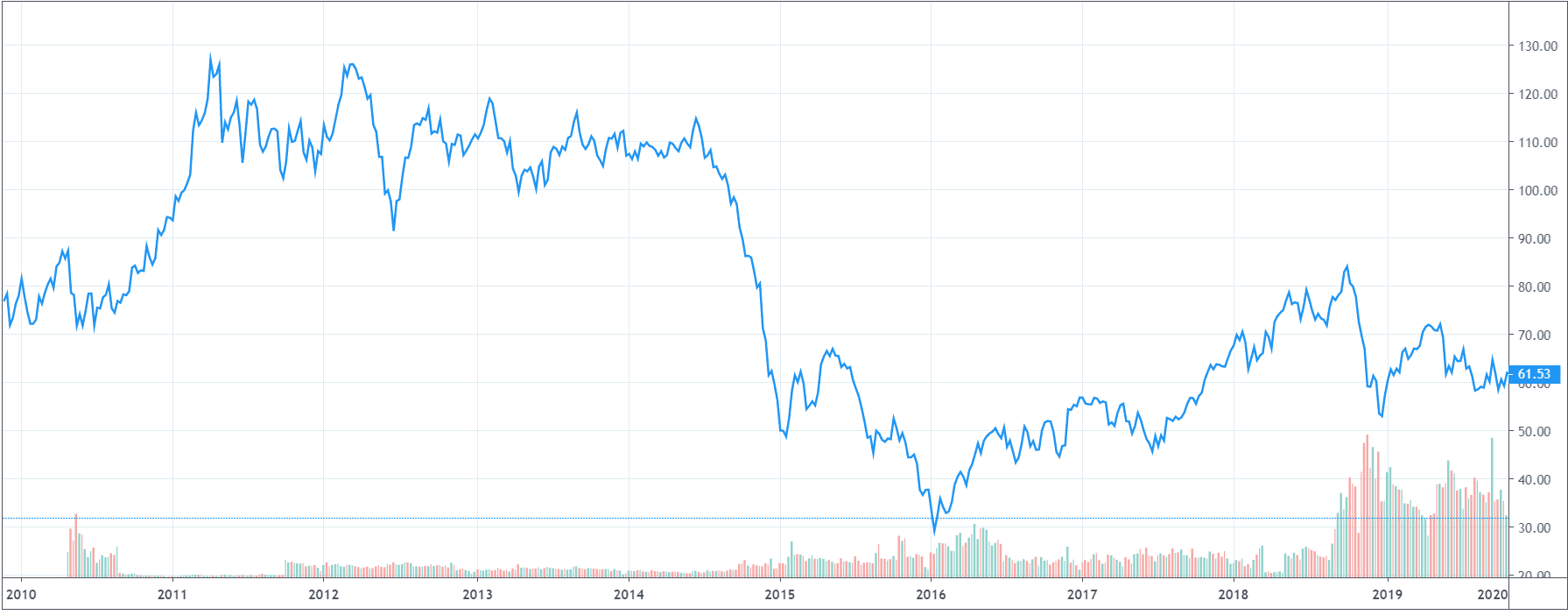 График нефти за 10 лет