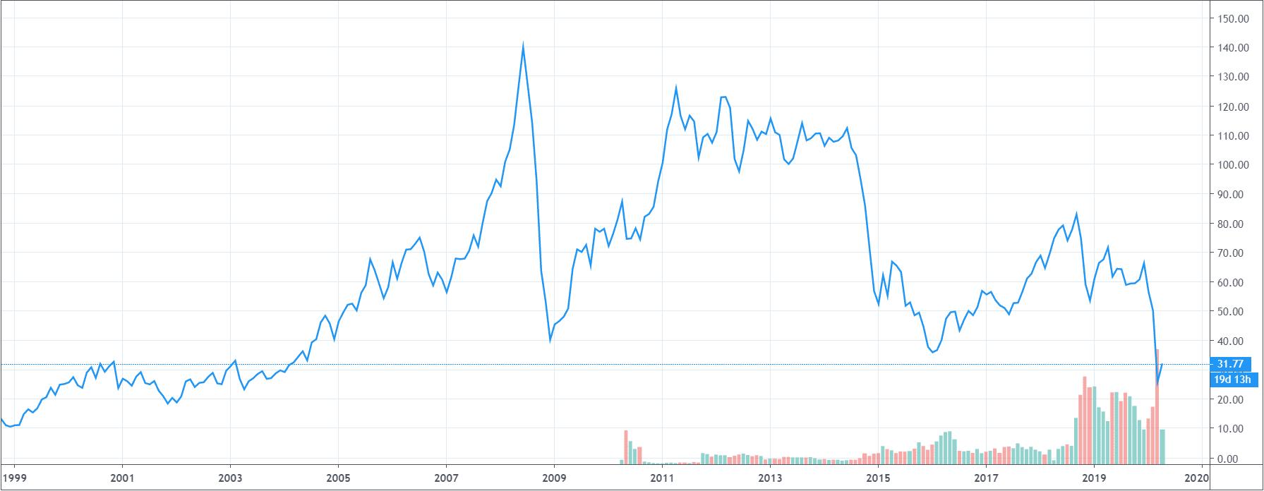 График нефти за 20 лет