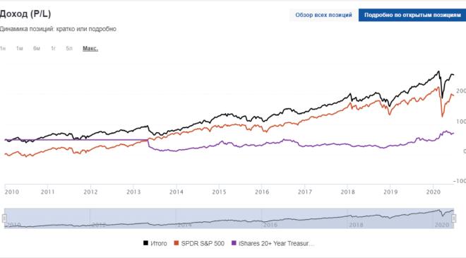 Список самых лучших ETF фондов - узнайте как инвестировать в фонды
