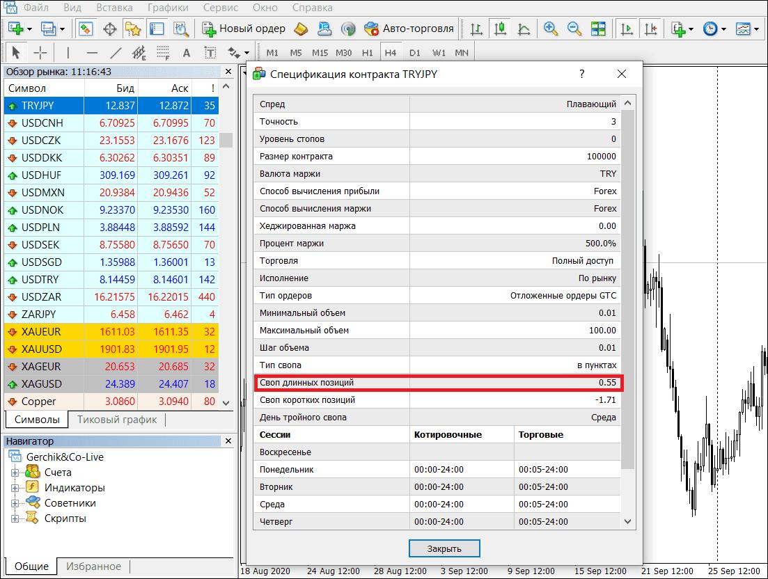 Пример TRYJPY по carry trade