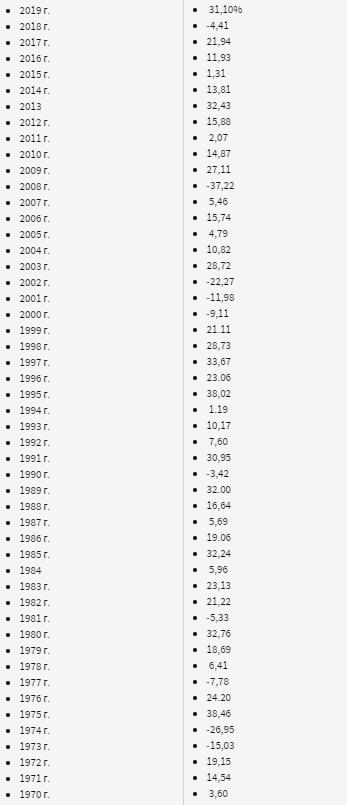 Ежегодная доходность S&P 500 за 50 лет