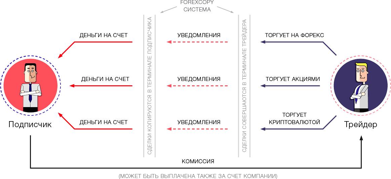 Схема как работает ForexCopy