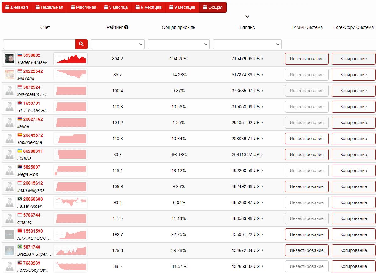 Мониторинг счетов в системе ForexCopy